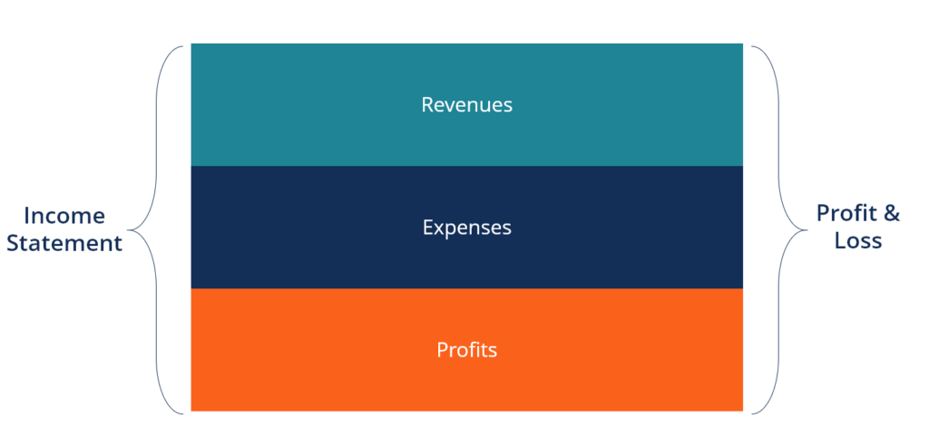 Income statement by nature example